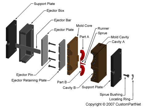 금형 구조
