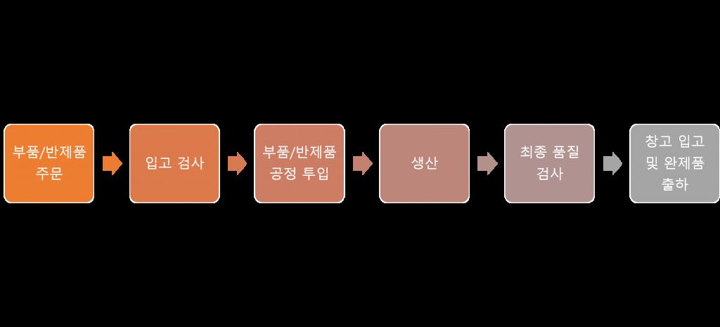 제품 생산 과정